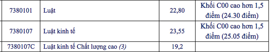 Điểm chuẩn khoa Luật - Đại học Mở TP HCM năm 2020