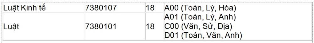 Điểm chuẩn Khoa Luật - Đại học Công nghệ (HUTECH)