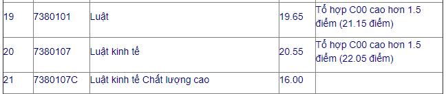 điểm chuẩn Đại học Mở TP HCM